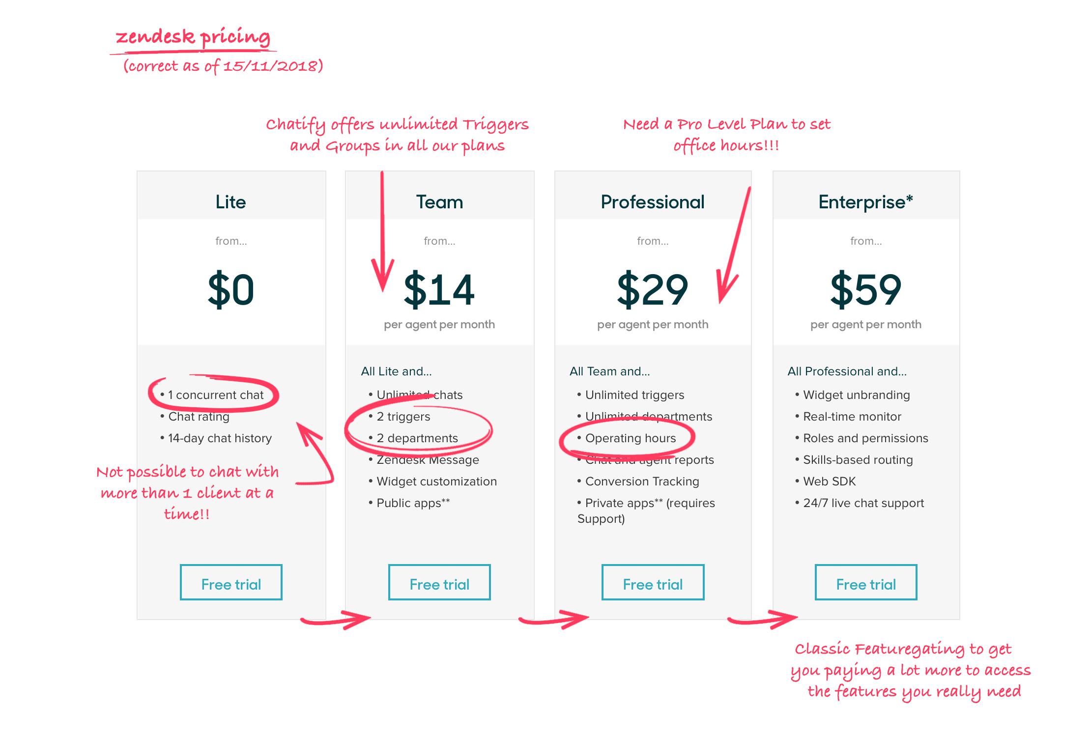 Chatify com - The Zendesk Alternative